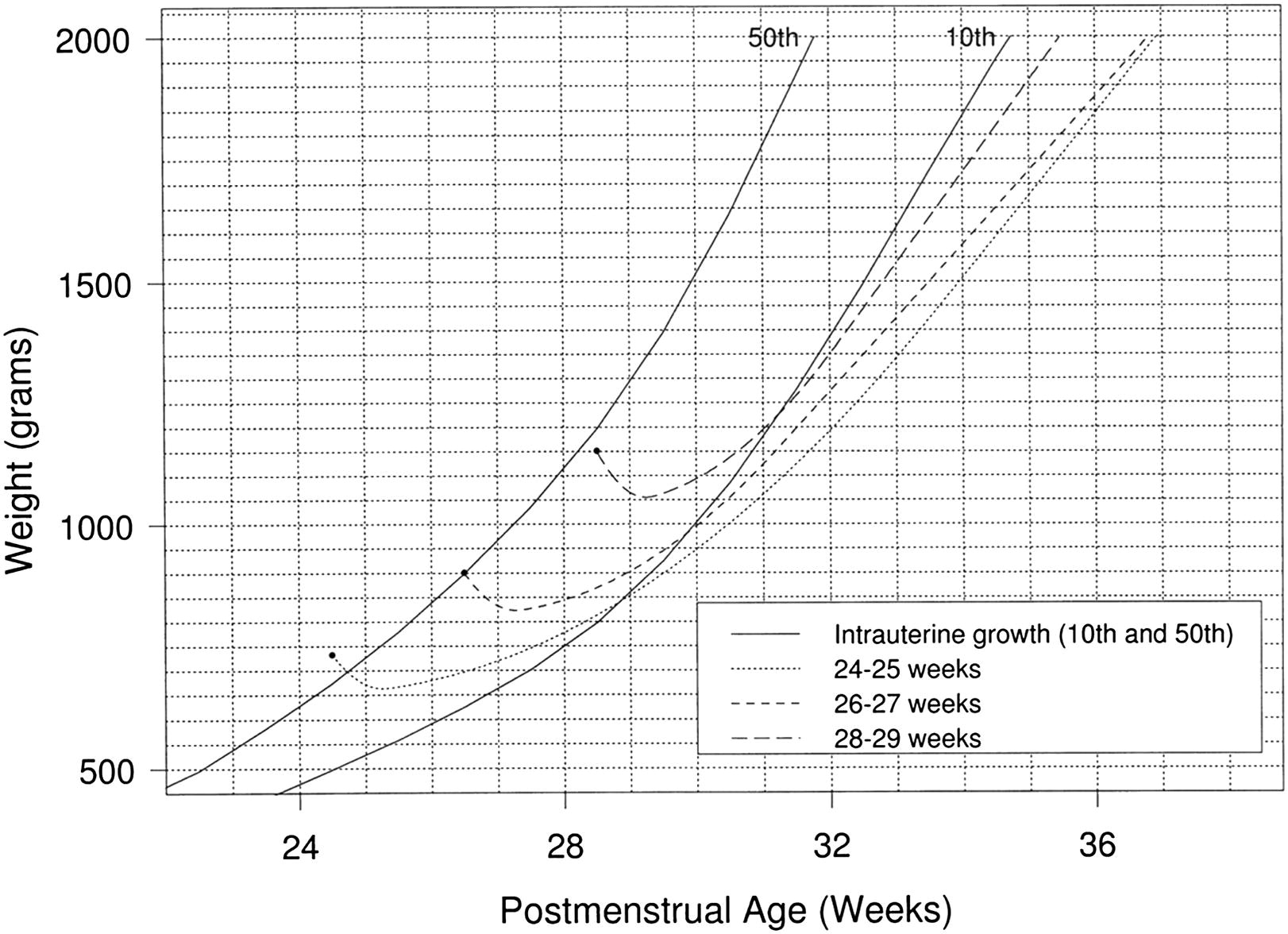 Growth curves how to best measure growth of the preterm infant view hi res nvjuhfo Choice Image