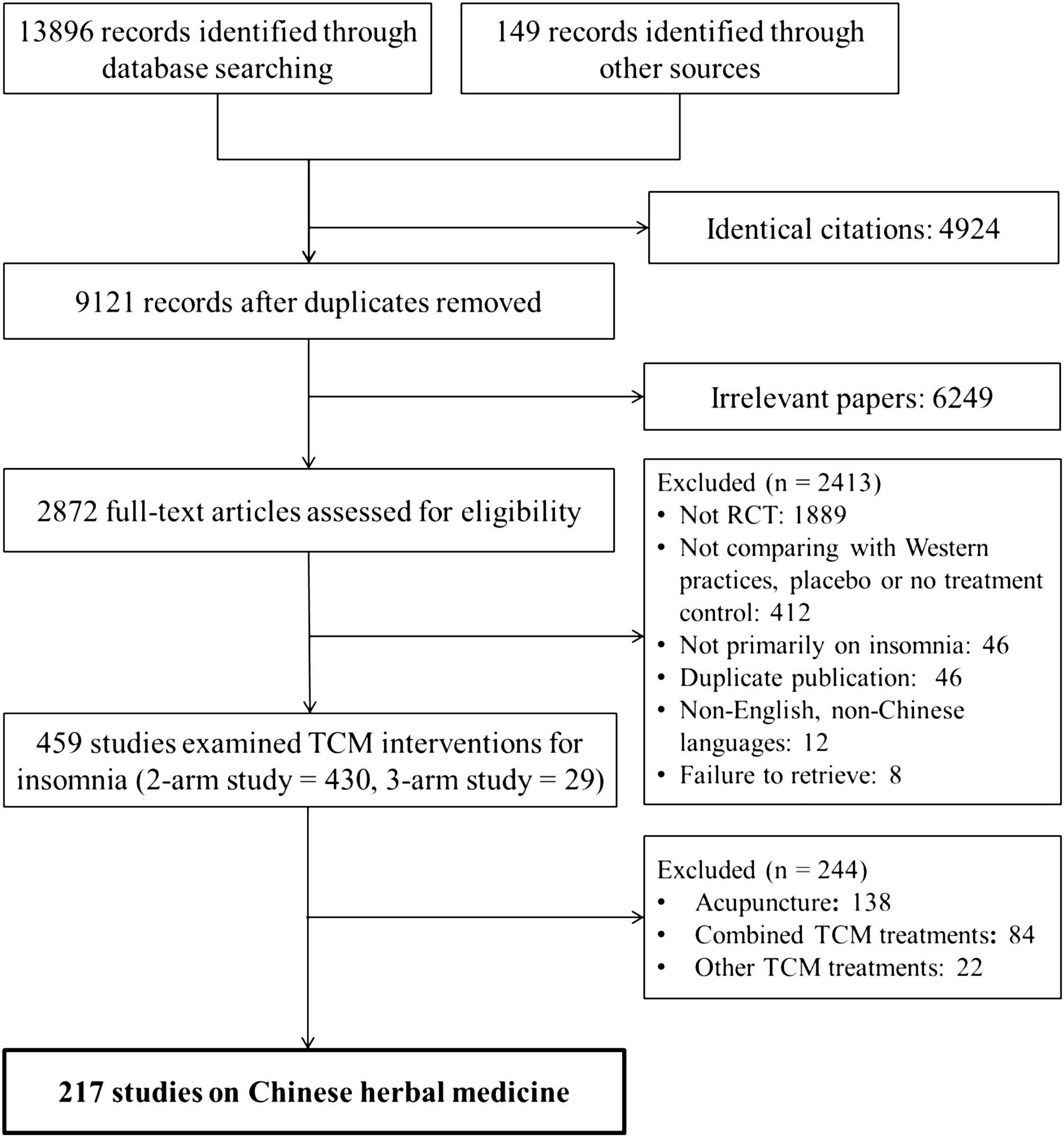 chinese herbal medicine for insomnia a systematic review of view hi res