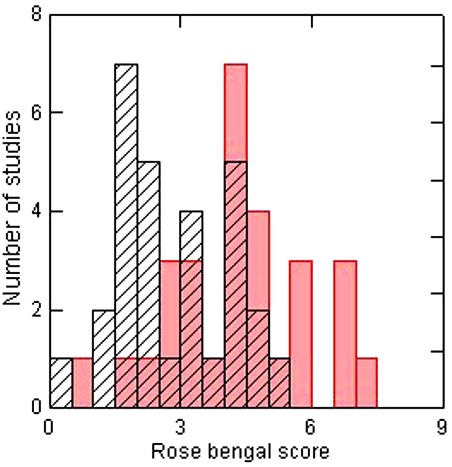 Rose bengal staining as an assessment of ocular surface damage and ...