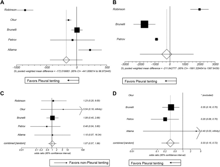 ... Fig 3Fig ...  sc 1 st  Health Advance & A Meta-Analysis Assessing the Benefits of Concomitant Pleural Tent ...