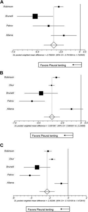 ... Fig 2Fig ...  sc 1 st  Health Advance & A Meta-Analysis Assessing the Benefits of Concomitant Pleural Tent ...