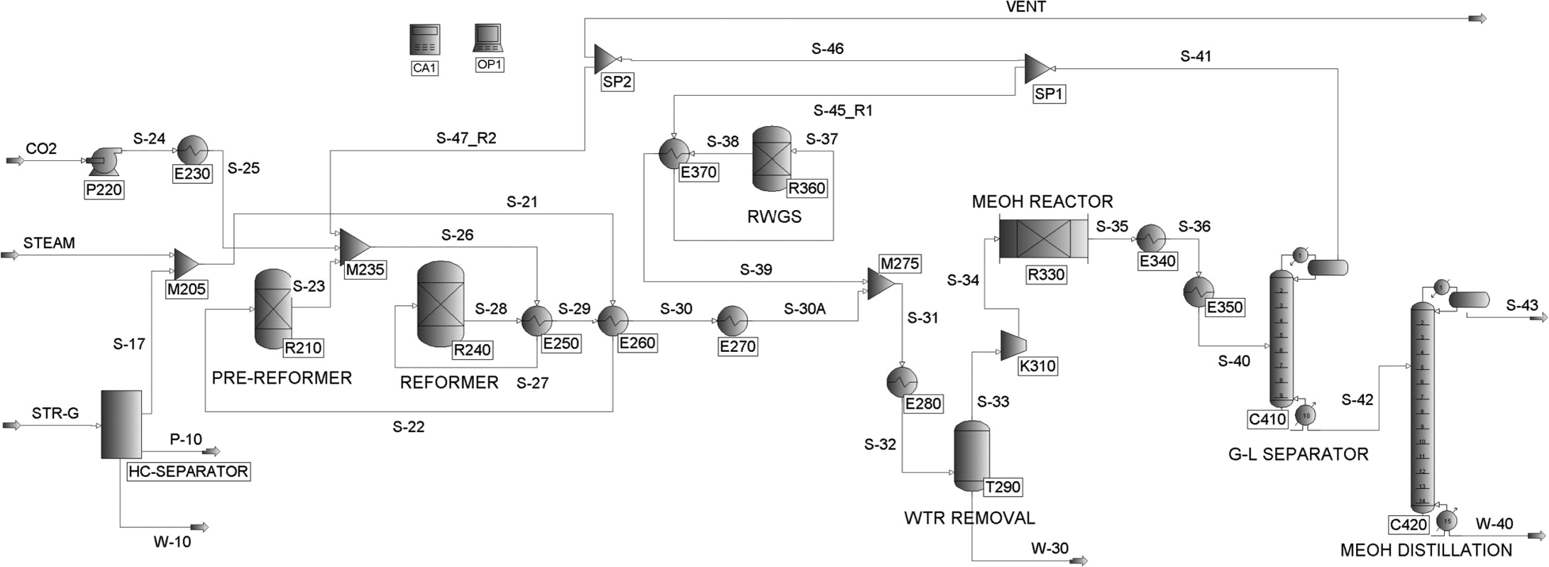 The process design and simulation for the methanol production on fig 2 the process flow diagram pooptronica Image collections