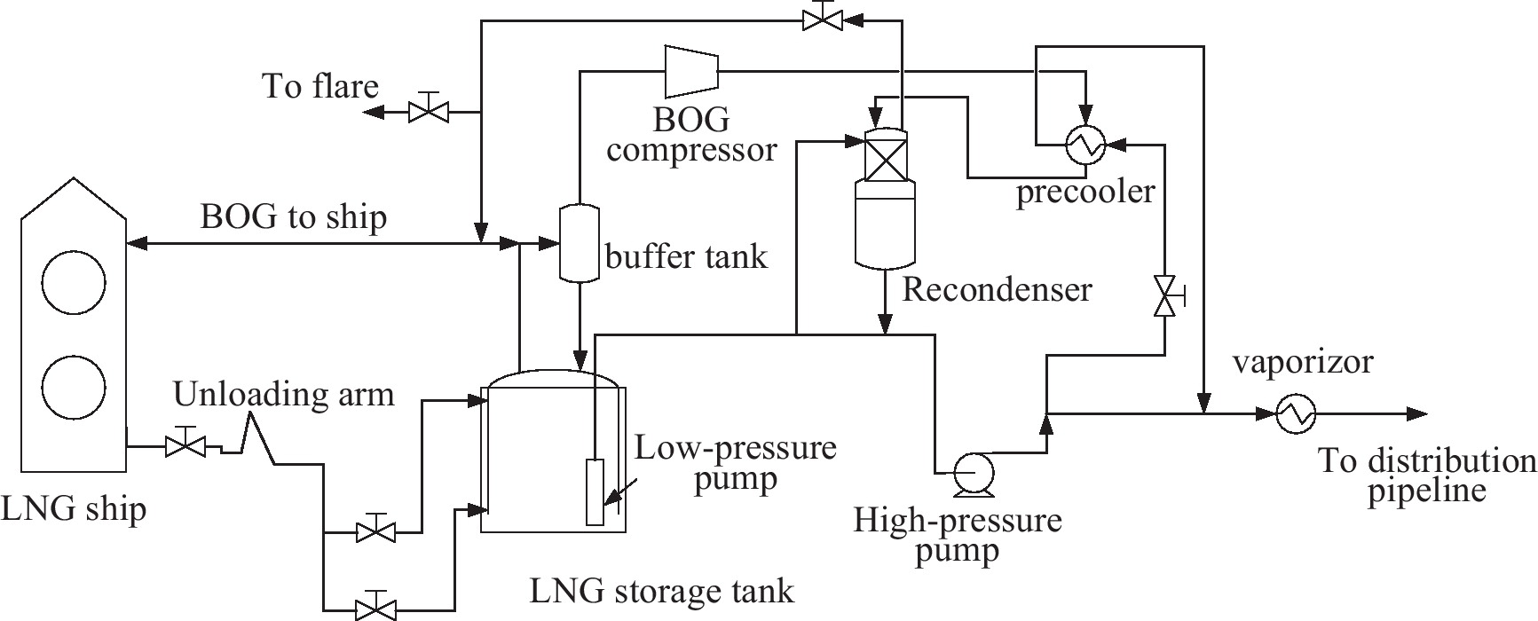 Flexible and cost effective optimization of bog boil off gas download powerpoint slide pooptronica Image collections