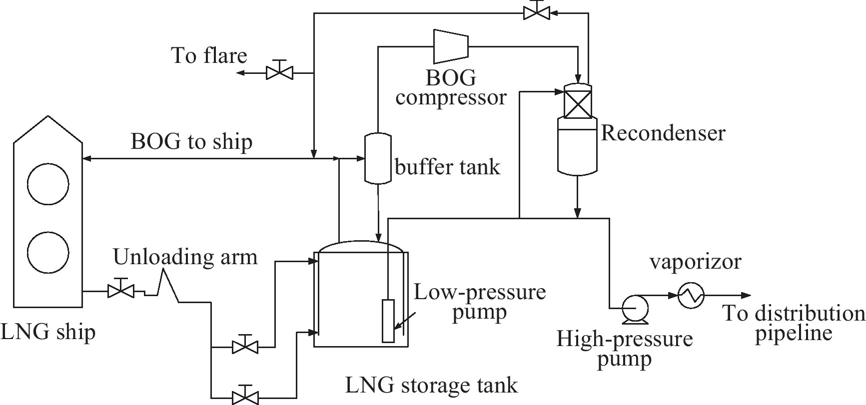 Flexible and cost effective optimization of bog boil off gas view hi res pooptronica Image collections