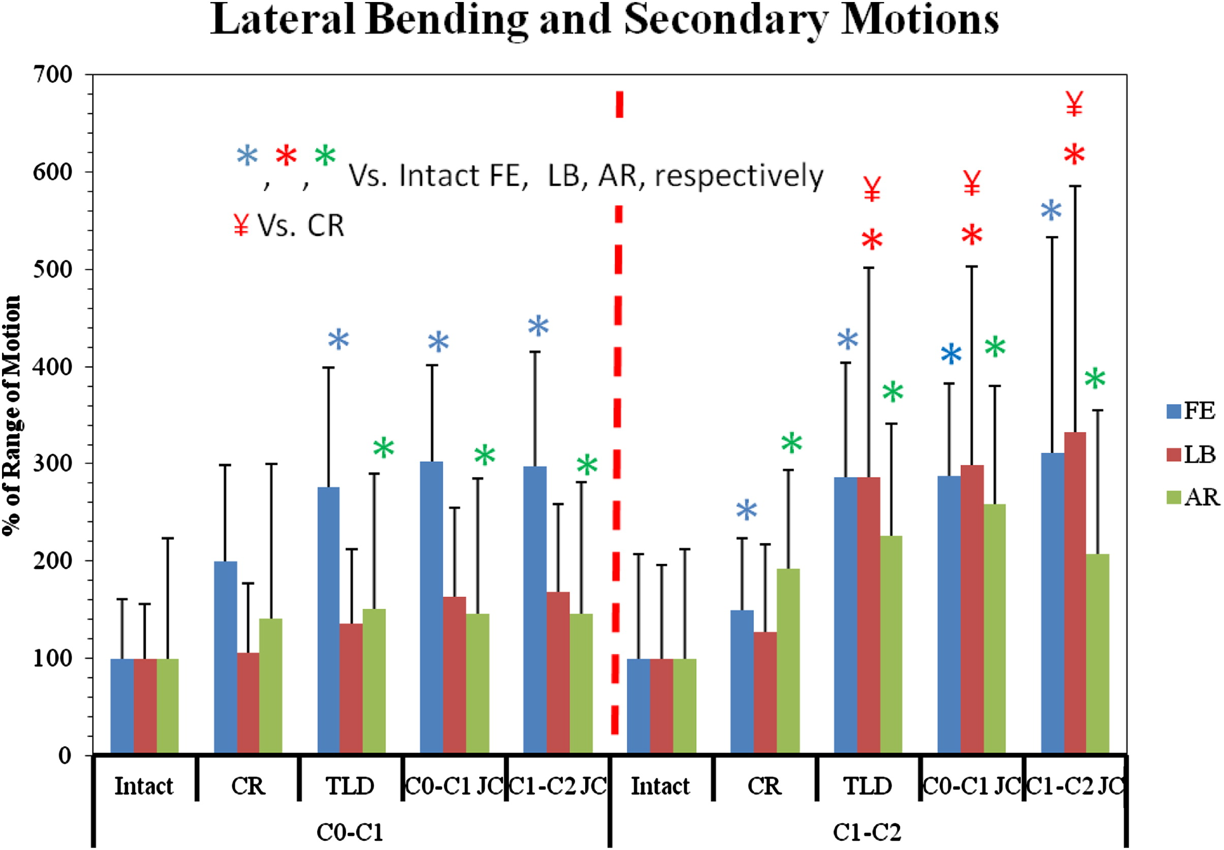 In vitro biomechanics of the craniocervical junction—a sequential ...