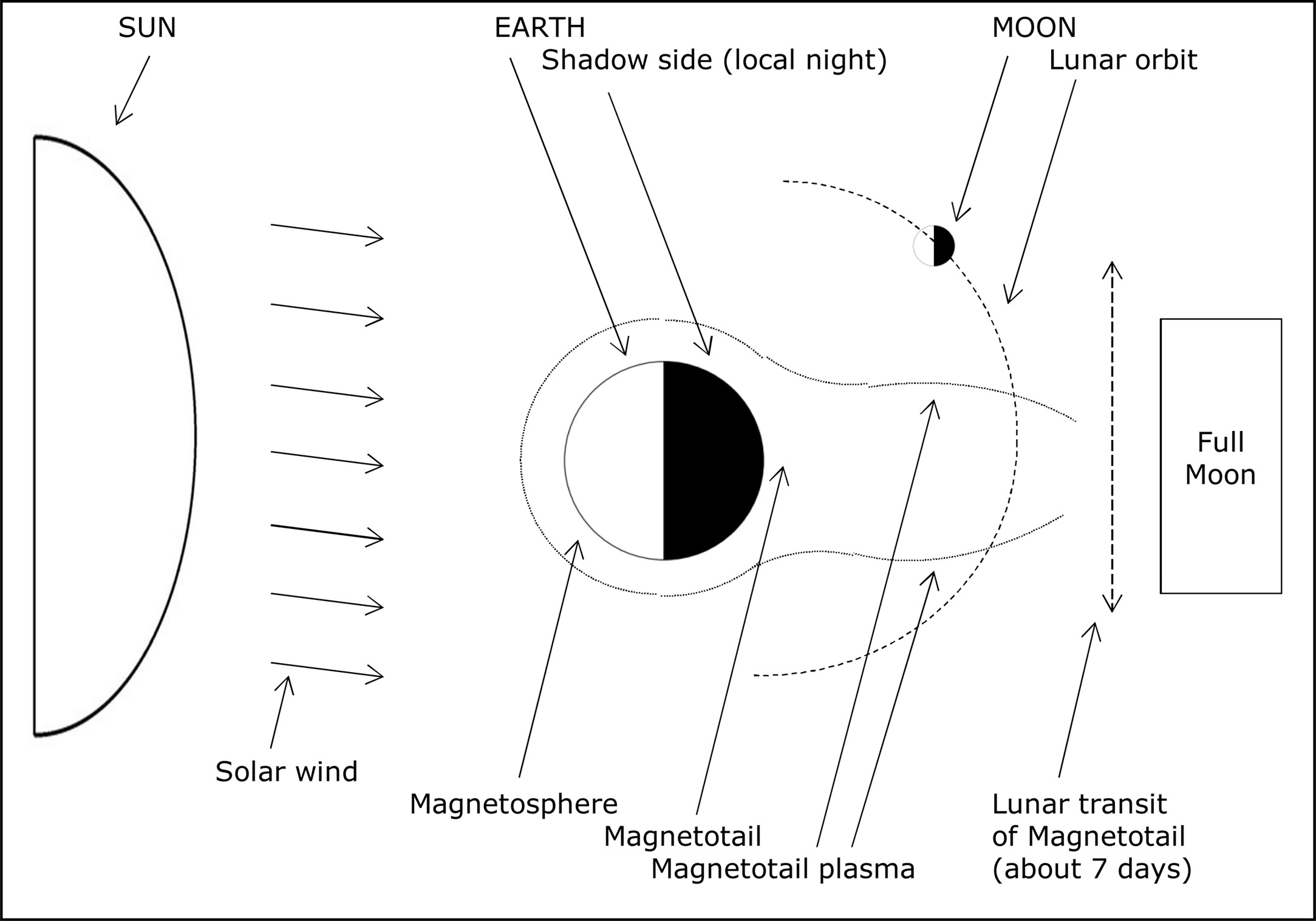 Lunar biological effects and the magnetosphere pathophysiology view hi res pooptronica Choice Image
