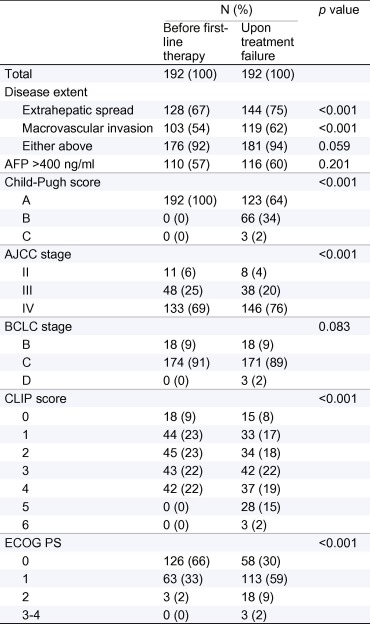 Prognosis Of Patients With Advanced Hepatocellular Carcinoma Who