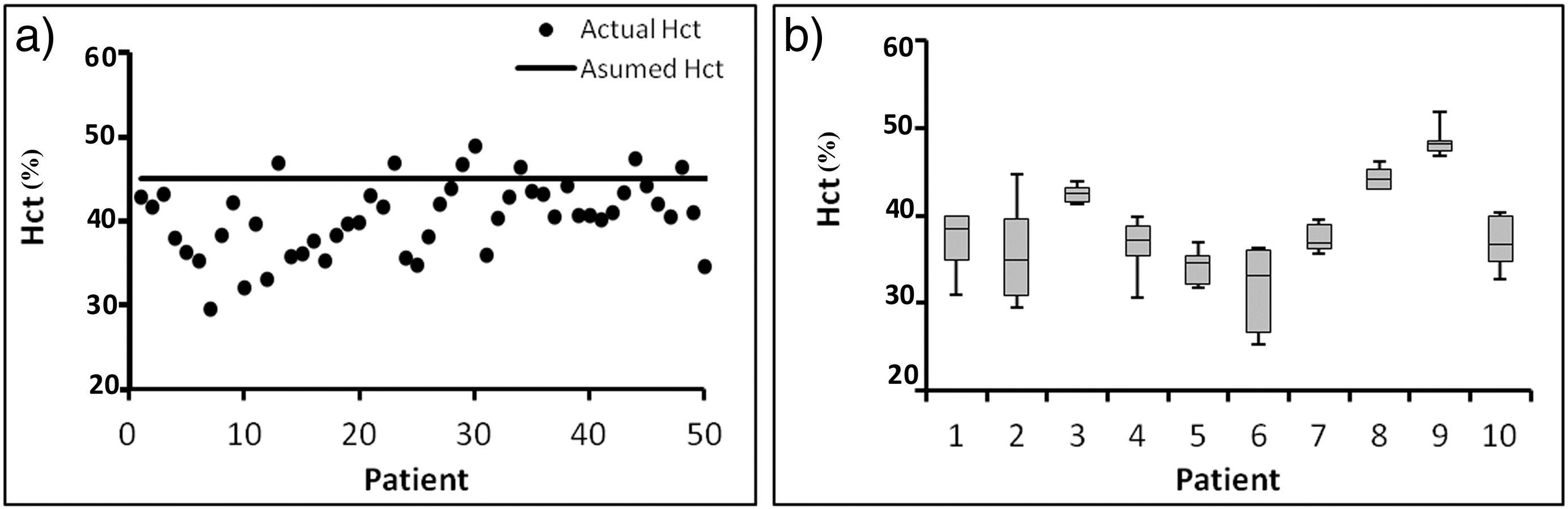 Comparison of actual with default hematocrit value in dynamic ...
