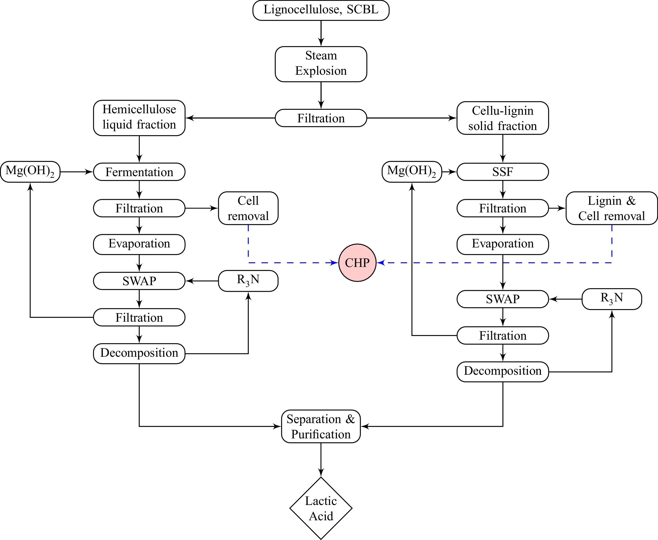 Pictures Of Sugar Processing Flow Chart Process Diagram In Ppt Manufacturing Wiring Diagrams