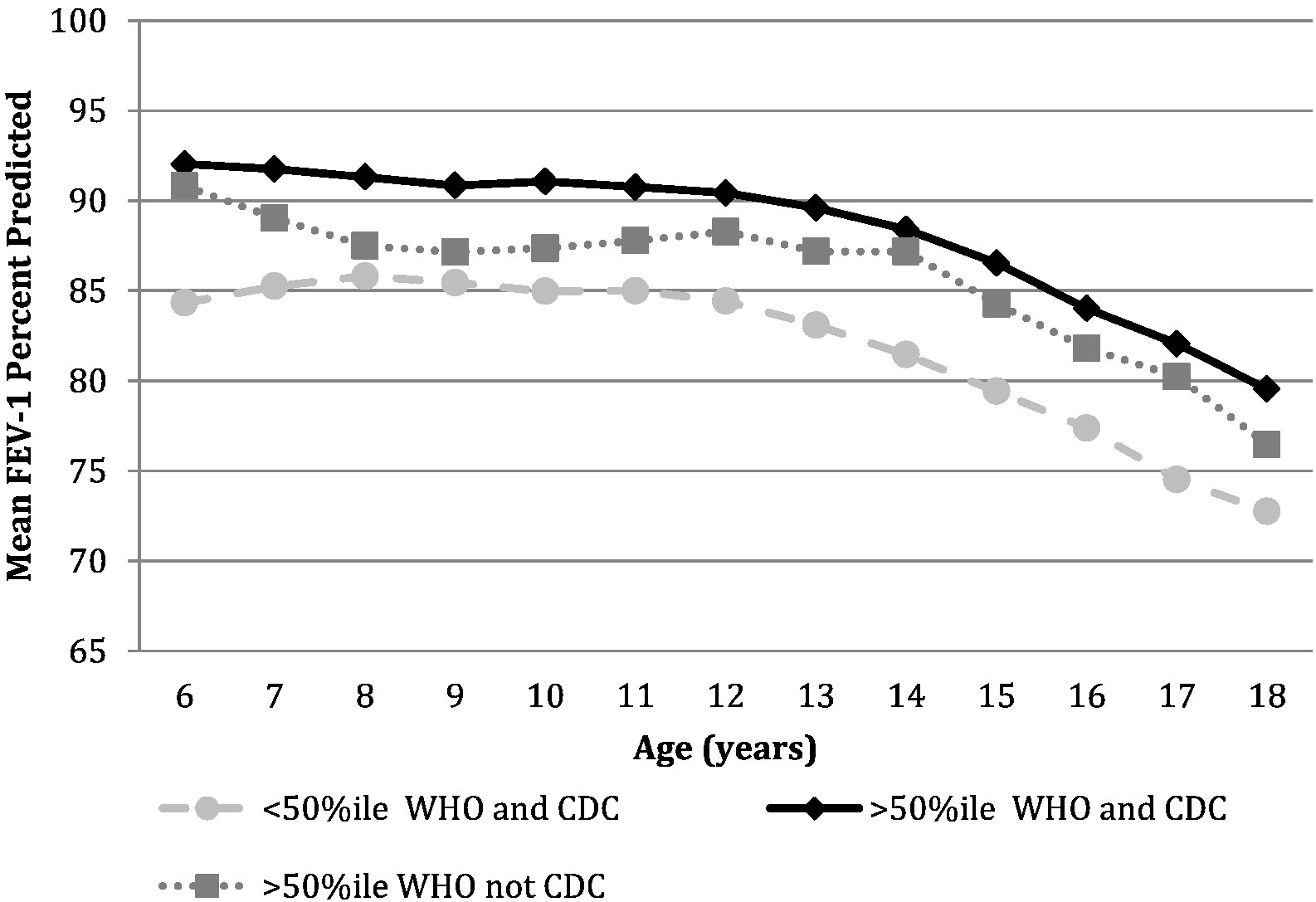 Differences between who and cdc early growth measurements in the view hi res geenschuldenfo Choice Image