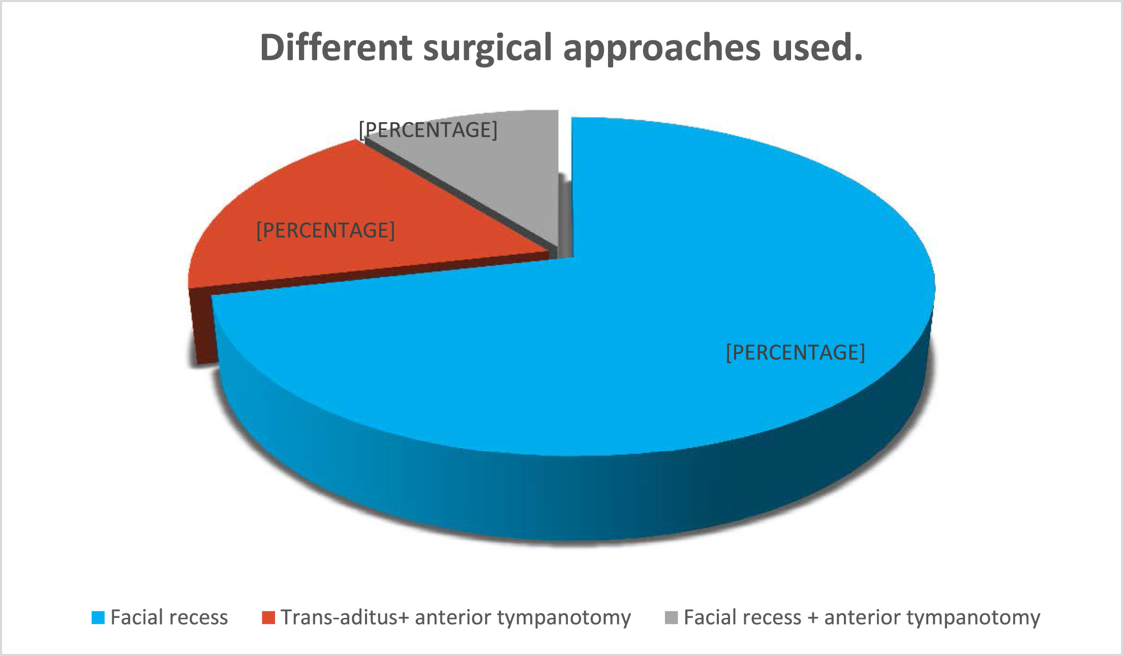Management Of Surgical Difficulties During Cochlear Implant With