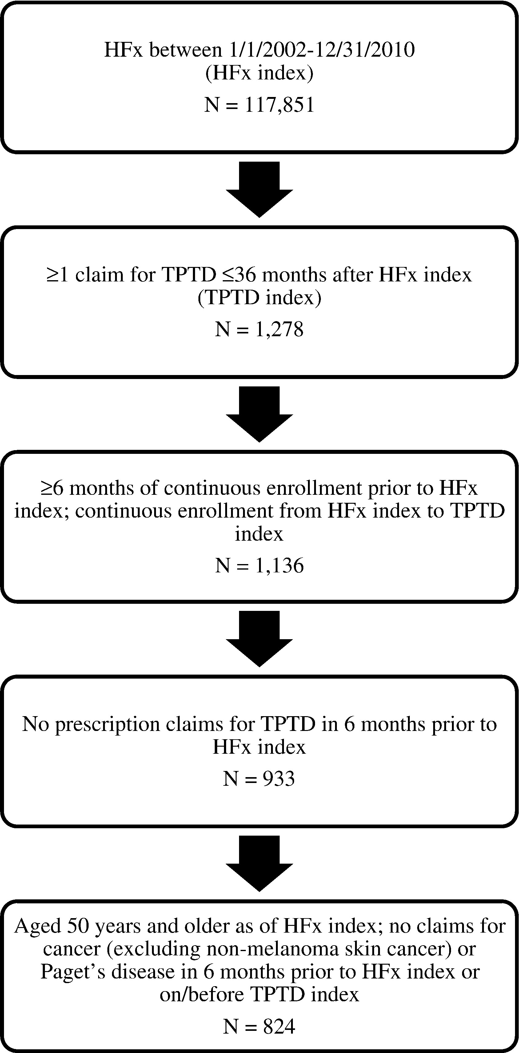 Association between teriparatide adherence and healthcare view hi res falaconquin