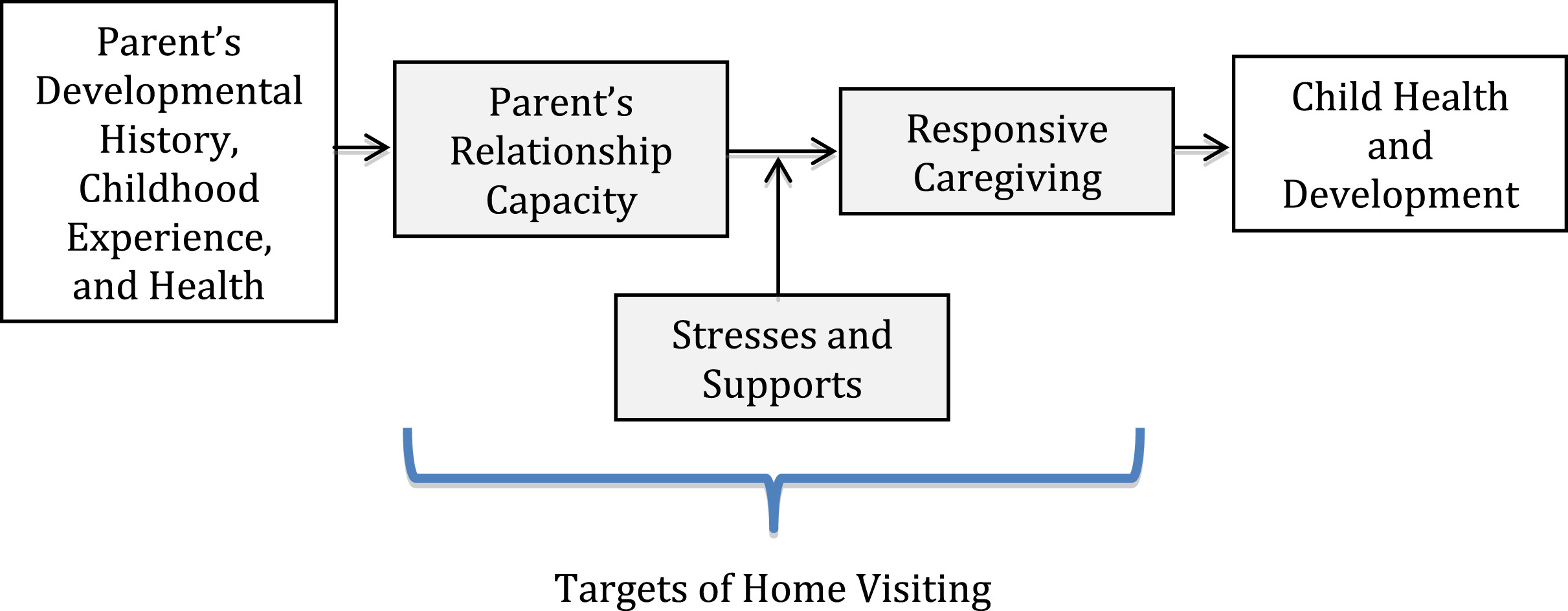 home visiting: a service strategy to reduce poverty and mitigate