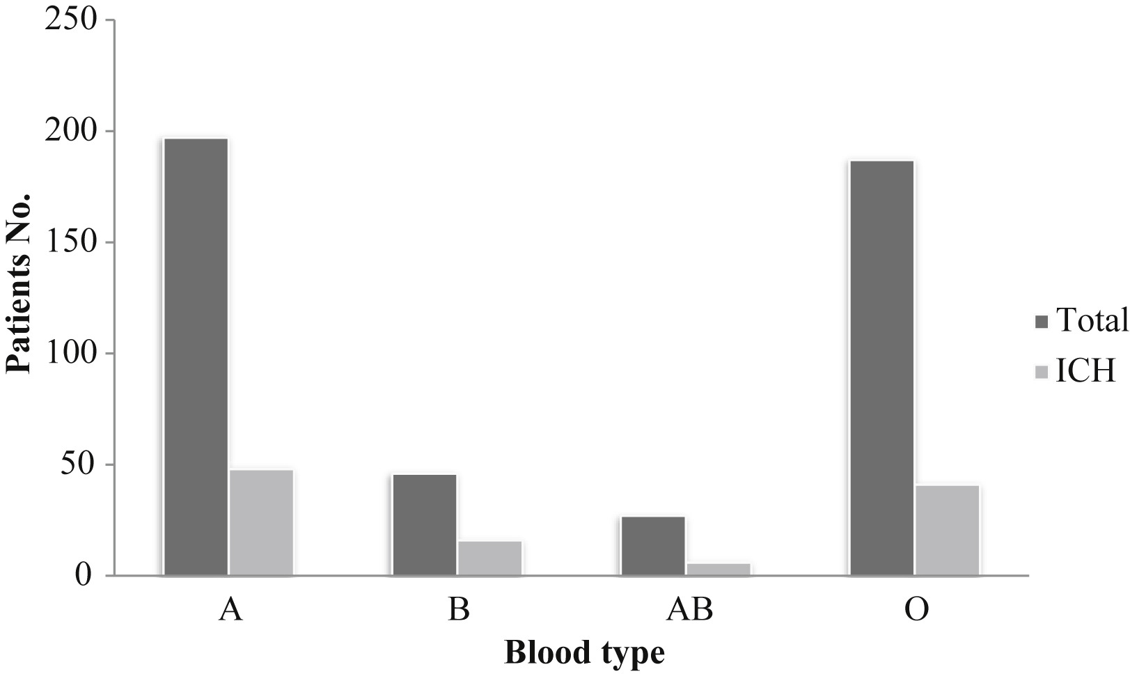 The role of abo blood group in cerebral vasospasm associated hi res pooptronica