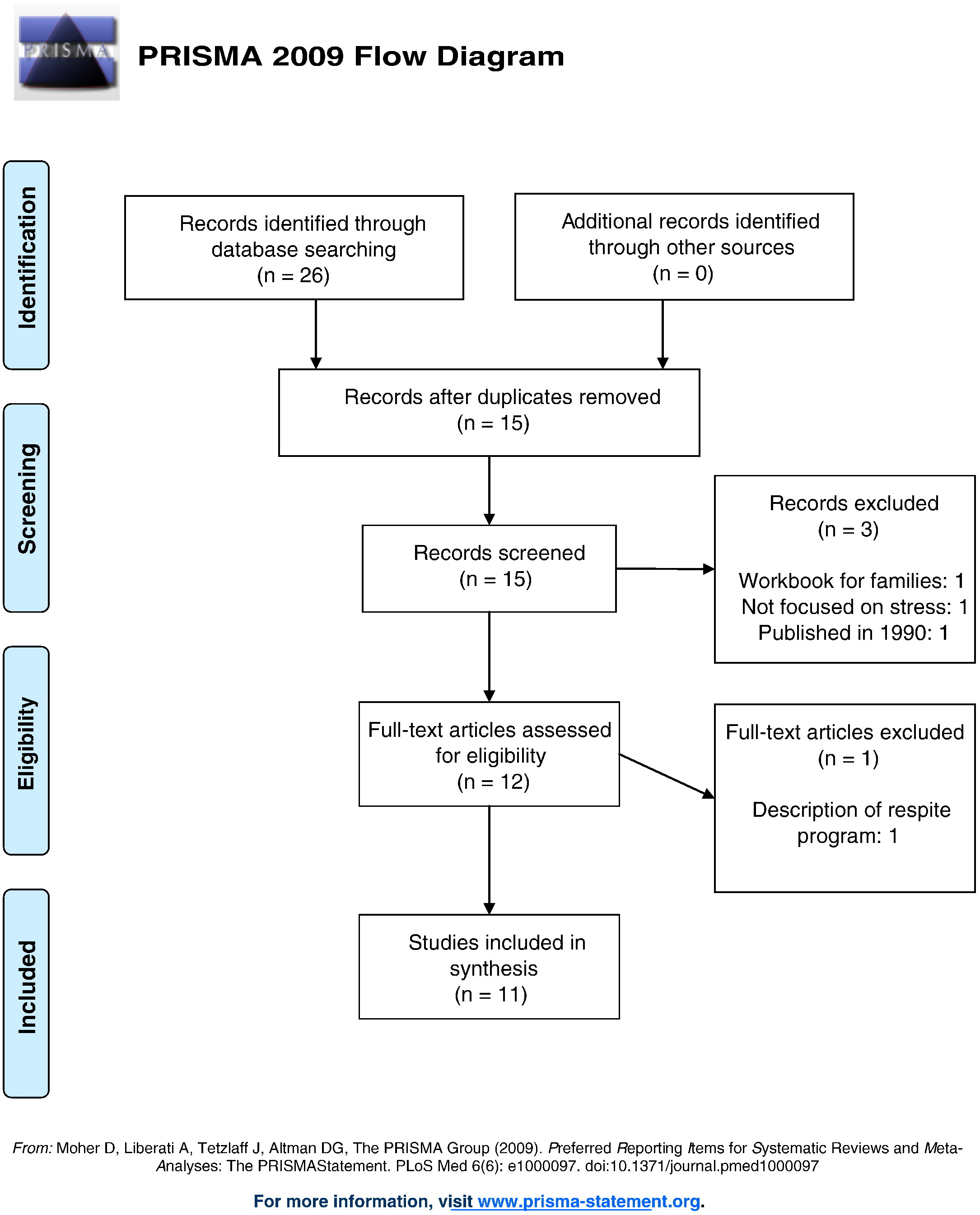 Integrative Review of Admission Factors Related to Associate     View Hi Res