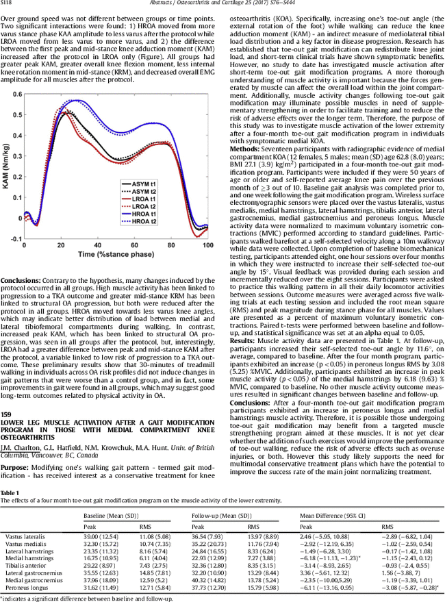 Lower Leg Muscle Activation After A Gait Modification Program In