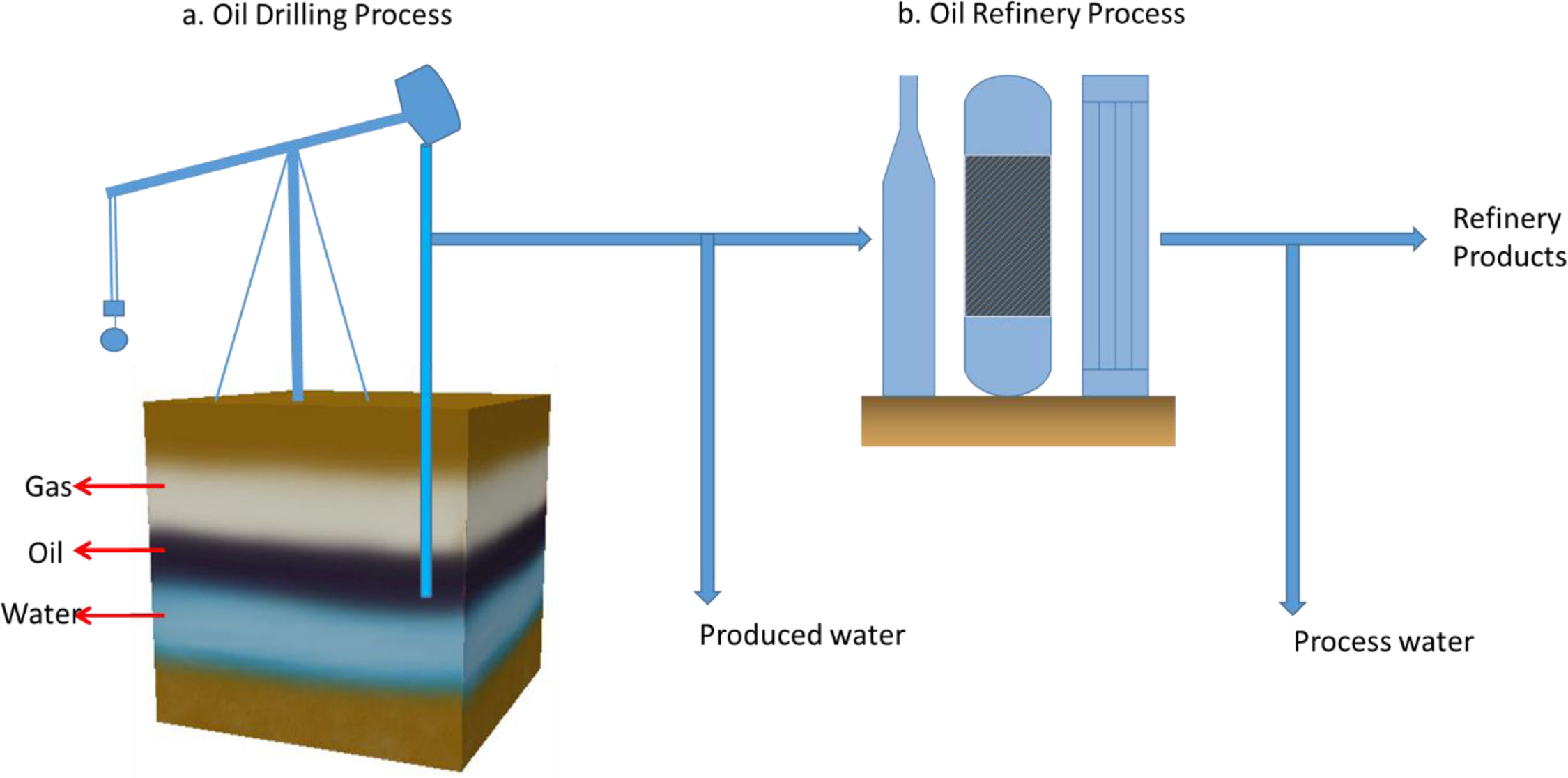 Use of membrane technology for oil field and refinery produced water view hi res ccuart Images
