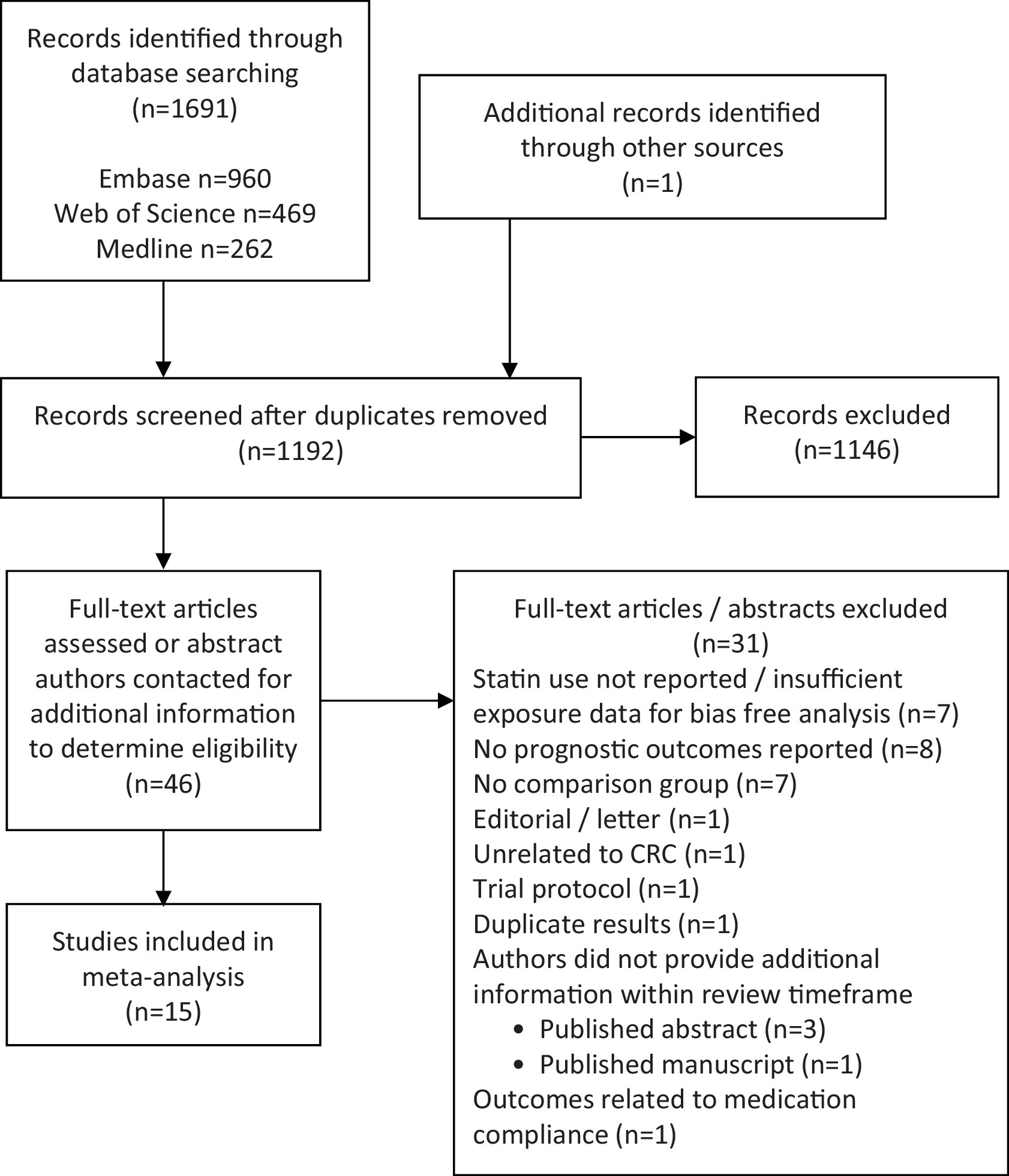 Statin use and survival in colorectal cancer results from a view hi res geenschuldenfo Gallery