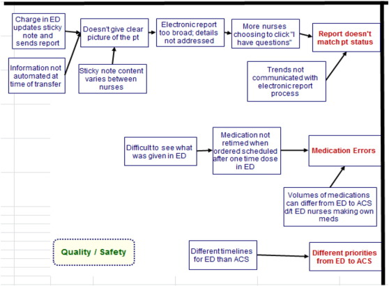 Ensuring safe transfer of pediatric patients a quality improvement fig 3 ccuart Gallery