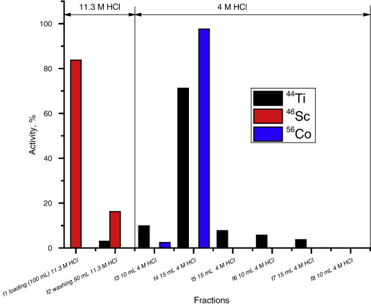 Proton Induced Production And Radiochemical Isolation Of 44ti From