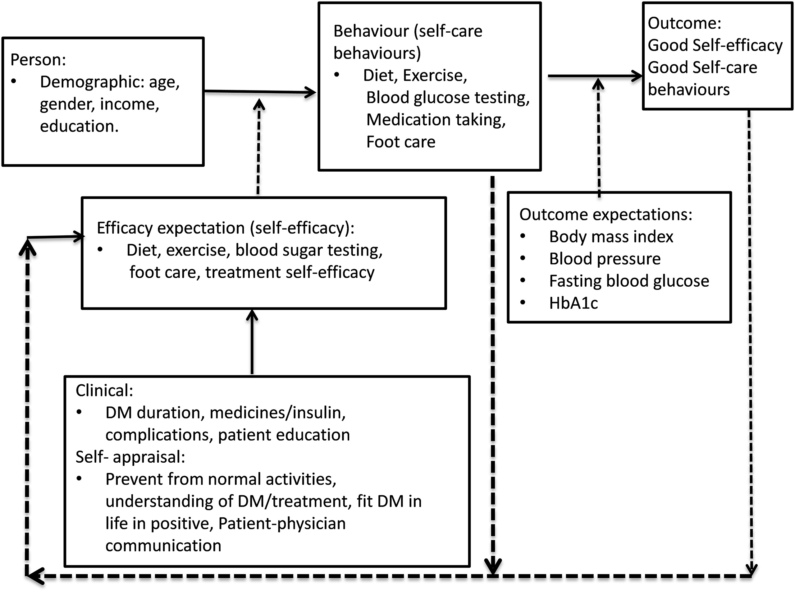 Self-efficacy and self-care behaviours among adults with type 2 ...