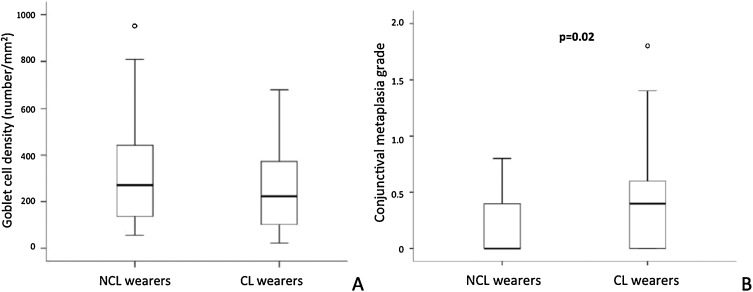 Non invasive objective and contemporary methods for measuring ocular higher density of superficial conjunctival epithelial cells was also observed in contact lens wearers compared to controls using in vivo confocal microscopy ccuart Images