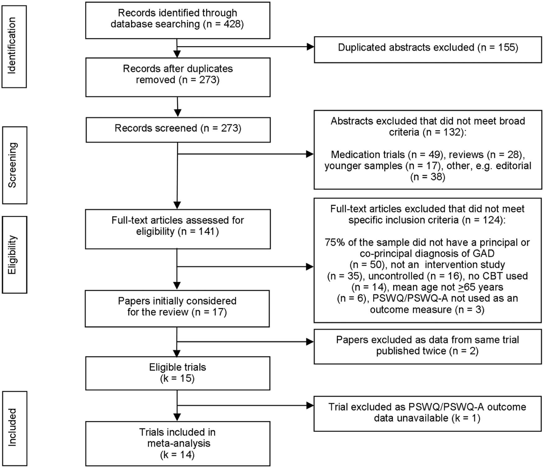 Efficacy of cognitive behavioral therapy for generalized anxiety view hi res geenschuldenfo Images
