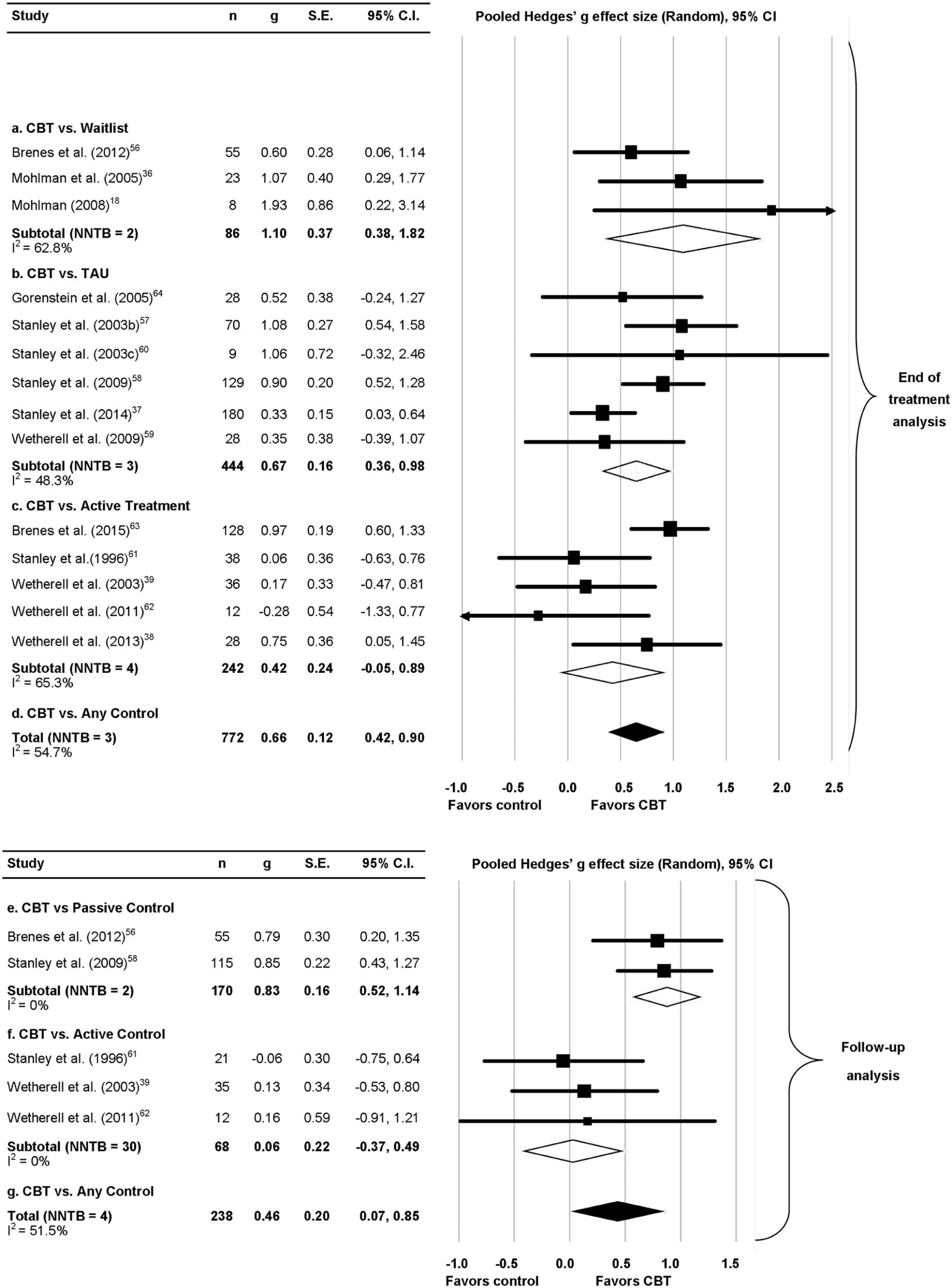 Efficacy of cognitive behavioral therapy for generalized anxiety hi res geenschuldenfo Images