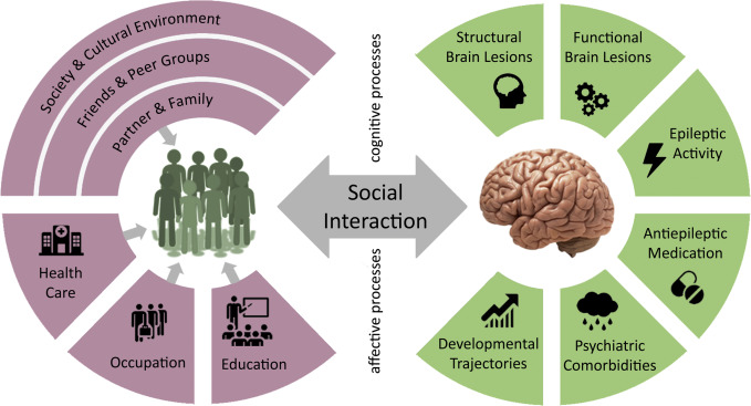 Why Epilepsy Challenges Social Life Seizure European Journal Of