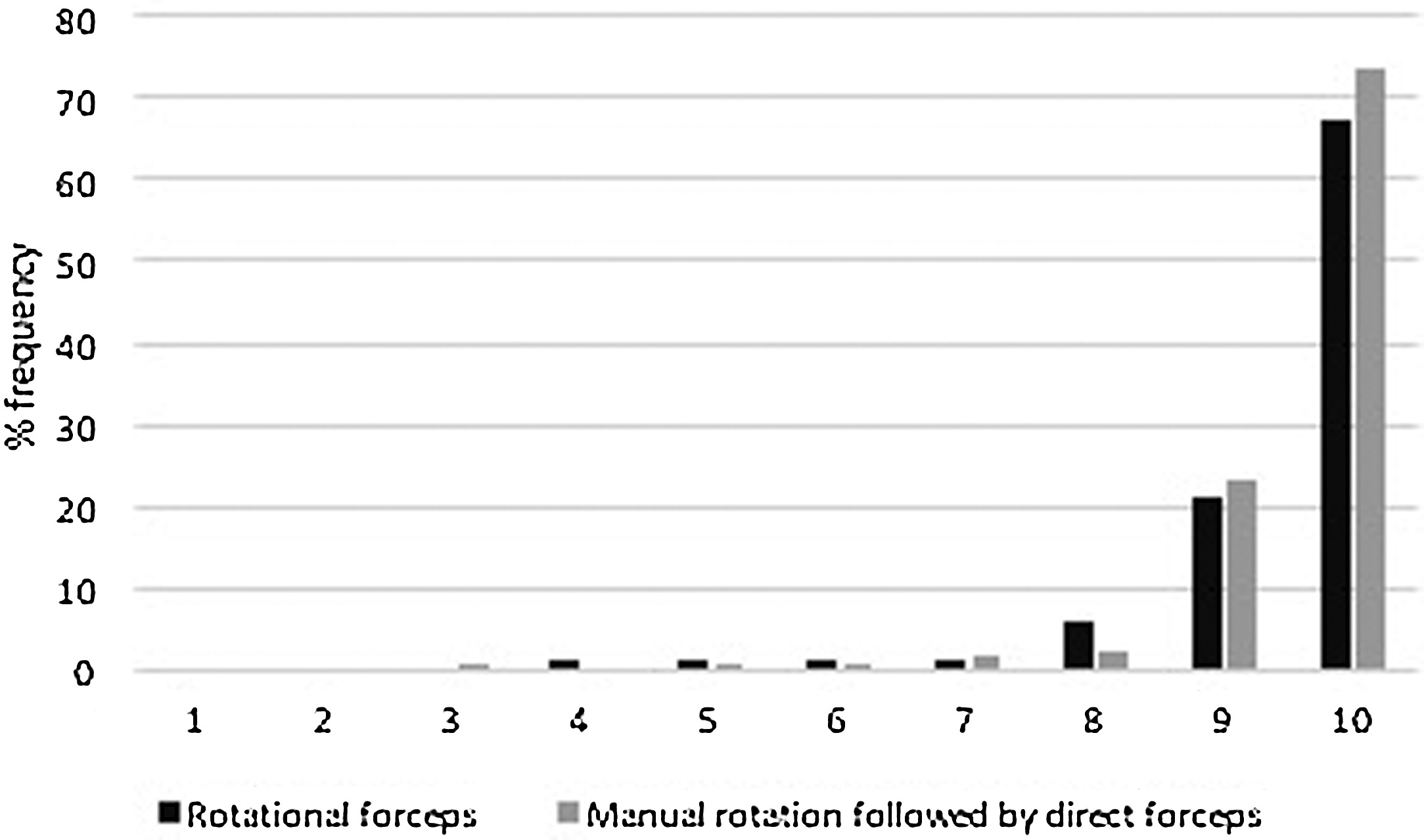 Rotational forceps versus manual rotation and direct forceps a download powerpoint slide fandeluxe Image collections