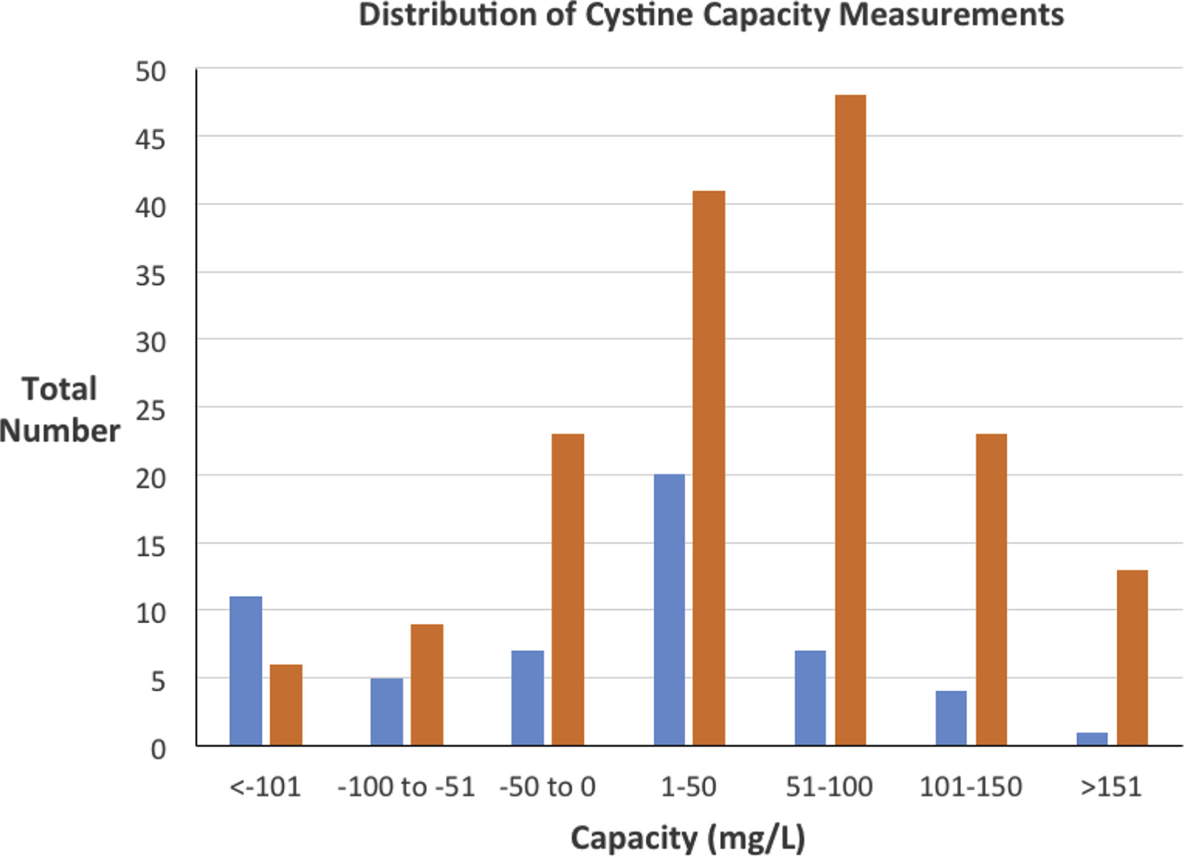 Do Urinary Cystine Parameters Predict Clinical Stone Activity? - The on labcorp standing order form, labcorp test order form, mission order form,