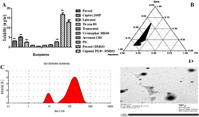 New perspectives in the topical delivery of optimized amphotericin b the morphological shape and distribution of ane3 were quite homogeneous and consistent with dls findings it is a known fact that the theoretical concept fandeluxe Image collections