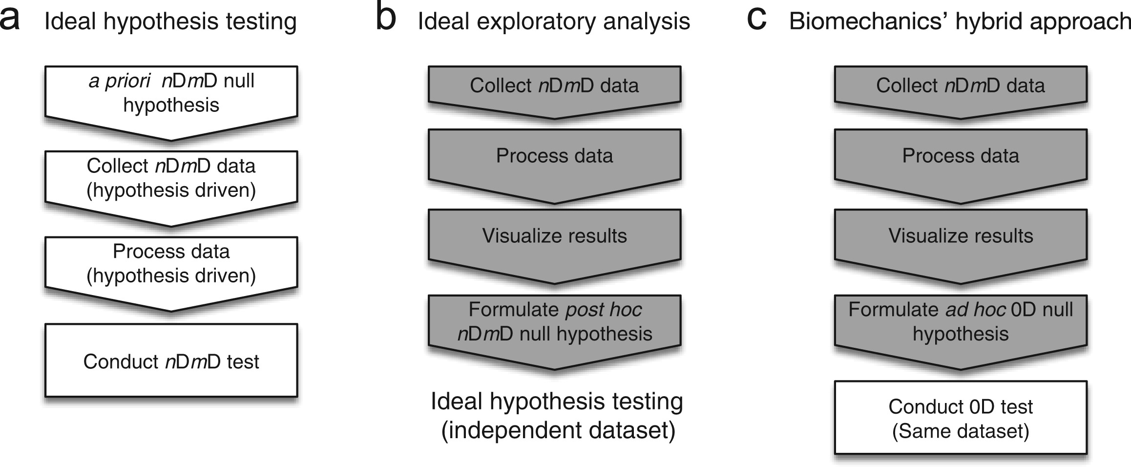 the probability of false positives in zero dimensional analyses of
