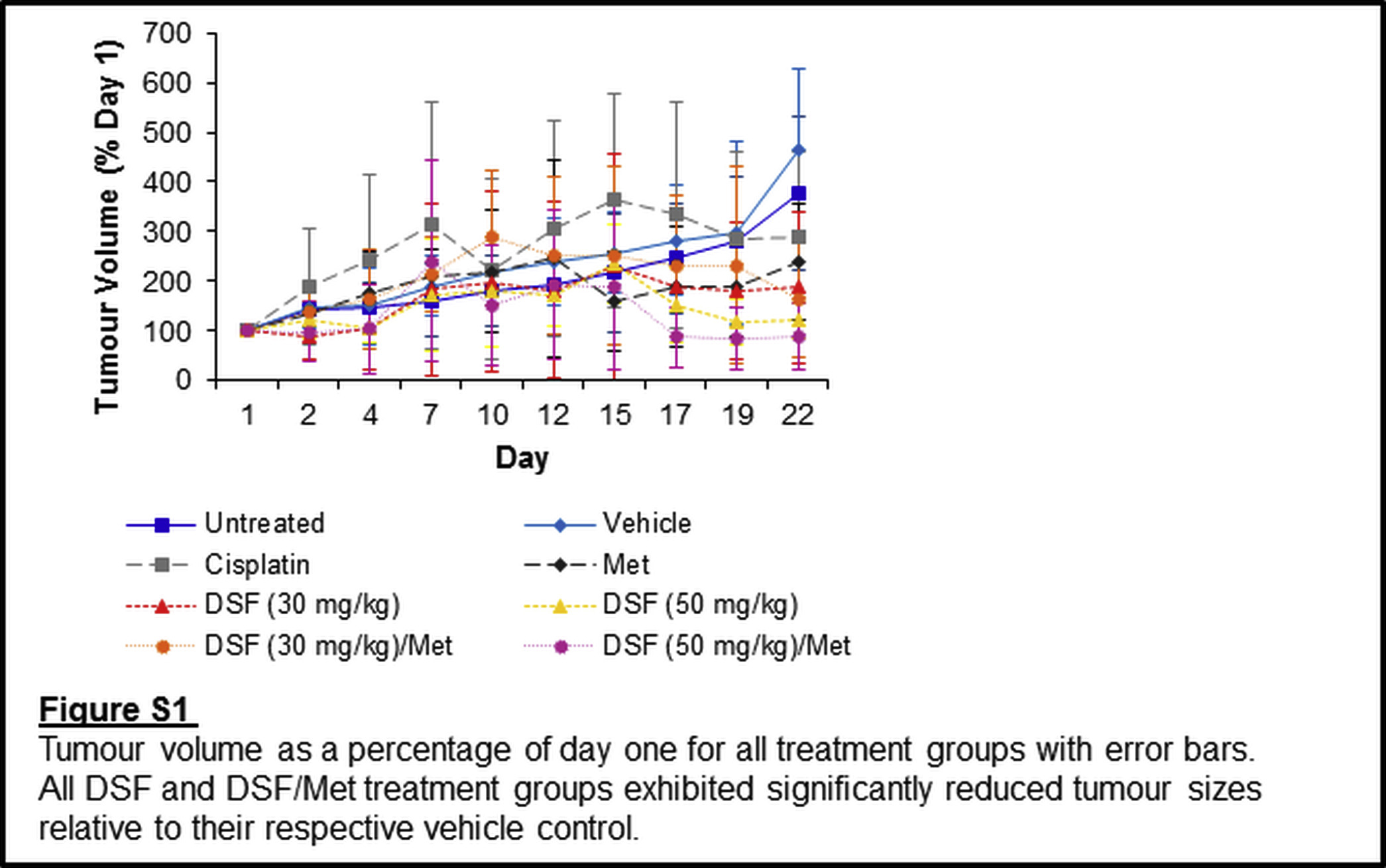Disulfiram With Or Without Metformin Inhibits Oesophageal Squamous